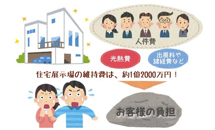 住宅展示場の維持費は、約1億2000万円!